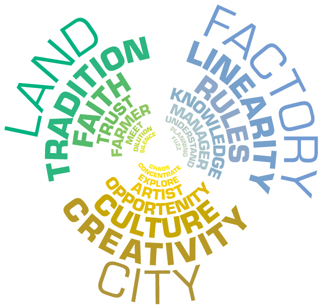 CITY-LAND-FACTORY